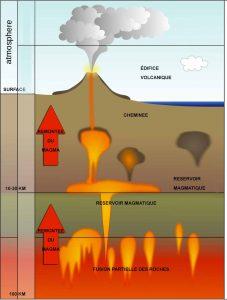 La formation du magma