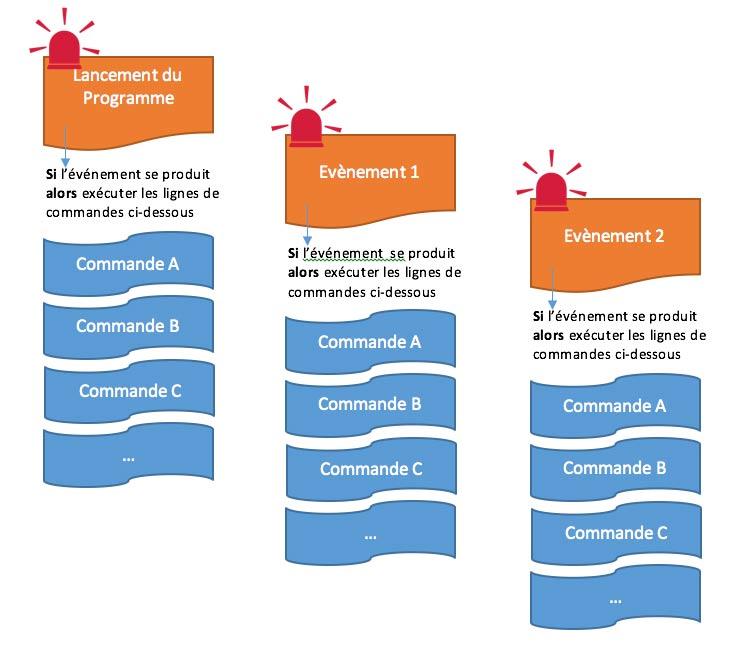Principe de la programmation Evénements/actions