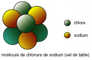 Molécule de chlorure de sodium