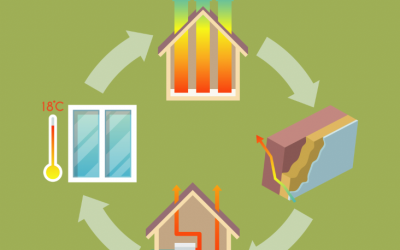 Habitat et énergie